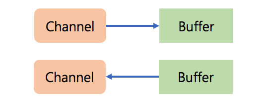channel_buffer